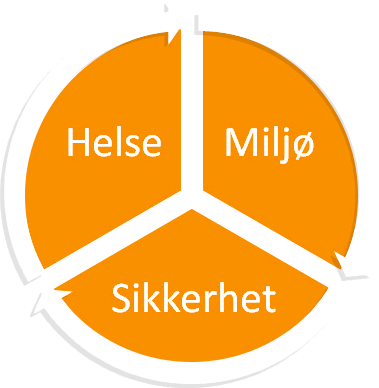HELSE, MILJØ, SIKKERHET